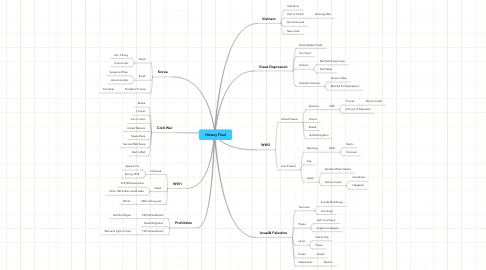 Mind Map: History Final