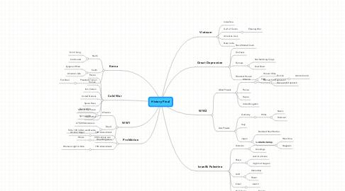 Mind Map: History Final
