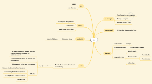 Mind Map: Los