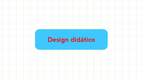 Mind Map: Design didático
