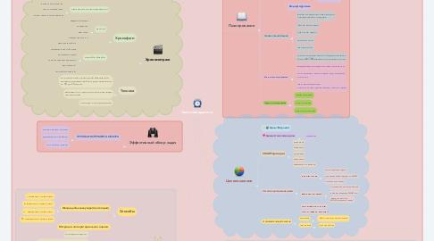 Mind Map: Тайм-менеджмент