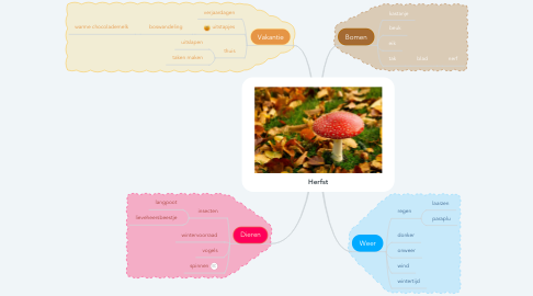 Mind Map: Herfst