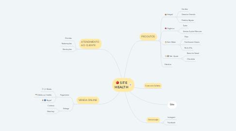 Mind Map: SITE HEALTH