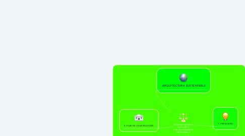 Mind Map: PROCESO GENERAL DE DISEÑO ECOLÓGICAMENTE RESPONSABLE