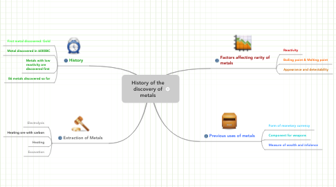 Mind Map: History of the discovery of metals