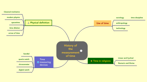 Mind Map: History of the measurement of time