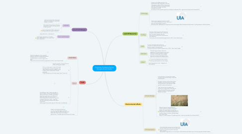 Mind Map: Economic Problems Facing the agriculture Industry