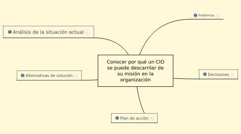 Mind Map: Conocer por qué un CIO se puede descarrilar de su misión en la organización