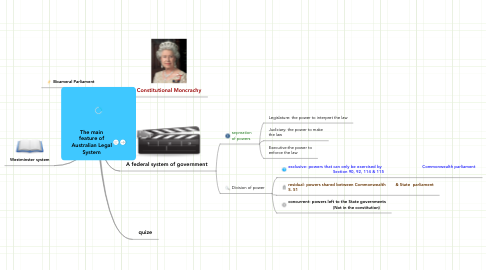 Mind Map: The main feature of Australian Legal System