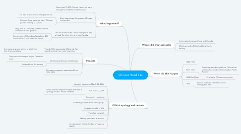 Mind Map: Chinese Head Tax