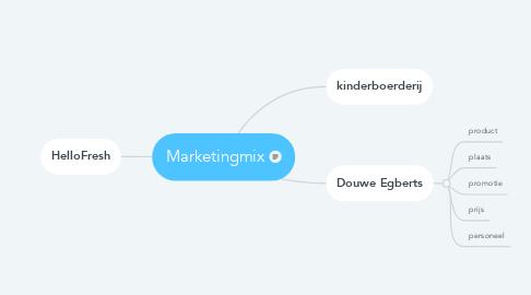 Mind Map: Marketingmix