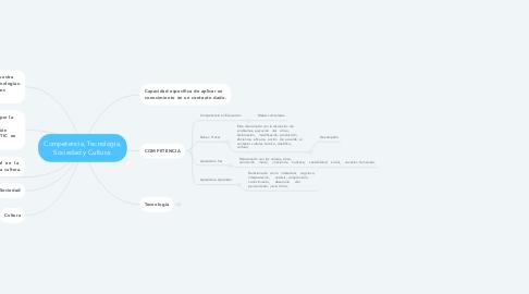 Mind Map: Competencia, Tecnología, Sociedad y Cultura.