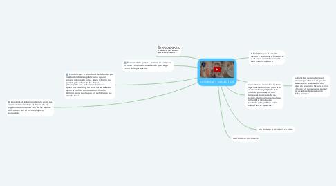 Mind Map: RETORICA Y DIALECTICA