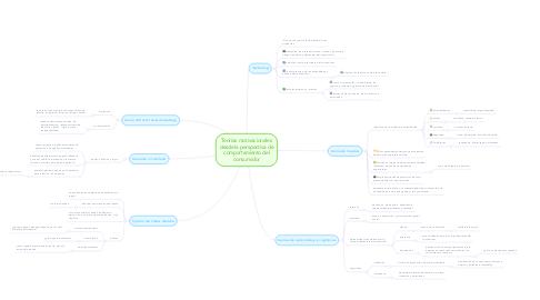 Mind Map: Teorías motivacionales desde la perspectiva de comportamiento del consumidor