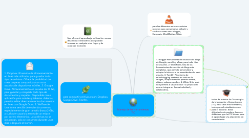 Mind Map: Manejo de las Herramientas  TIC