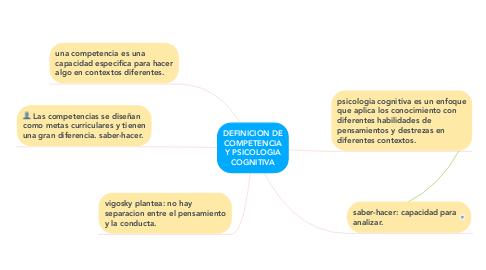Mind Map: DEFINICION DE COMPETENCIA Y PSICOLOGIA COGNITIVA
