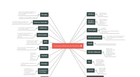 Mind Map: Conceptos Básicos de Genética
