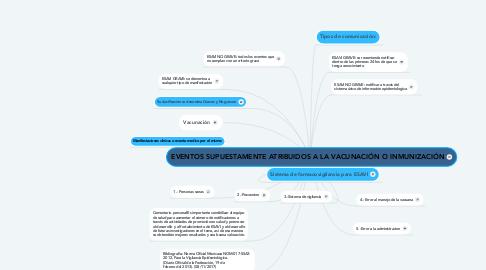 Mind Map: EVENTOS SUPUESTAMENTE ATRIBUIDOS A LA VACUNACIÓN O INMUNIZACIÓN