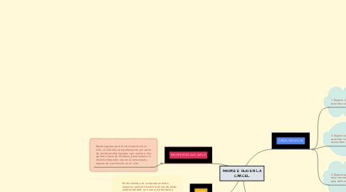 Mind Map: POLEA SIMPLE