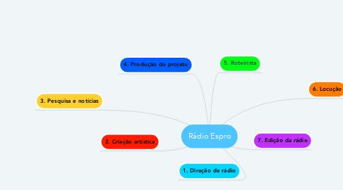 Mind Map: Rádio Espro