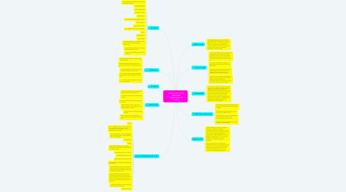 Mind Map: Xochitl Ashe Online Millionaire Transformational Presence.