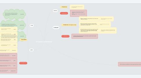 Mind Map: PRASANGKA & DISKRIMINASI