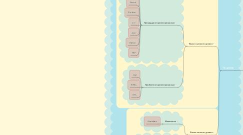 Mind Map: Современные языки программирования
