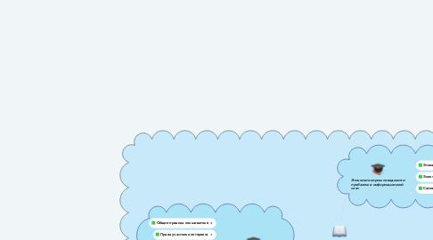Mind Map: Этические нормы поведения в информационной сети