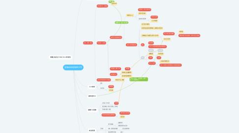 Mind Map: 宣撫班到現場的工作