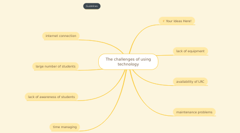 Mind Map: The challenges of using technology