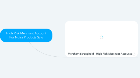 Mind Map: High Risk Merchant Account For Nutra Products Sale
