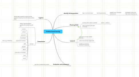 Mind Map: Problem based learning
