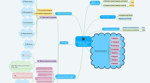Mind Map: Моделювання. Основи  алгоритмізації та  програмування