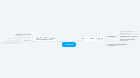 Mind Map: Datakilder