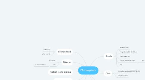 Mind Map: PA Gespräch