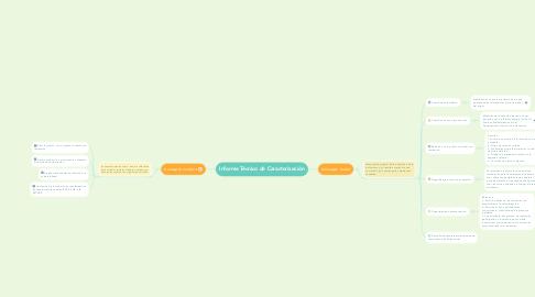 Mind Map: Informe Técnico de Caracterización