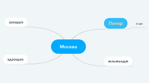 Mind Map: Москва