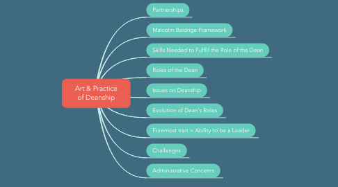 Mind Map: Art & Practice of