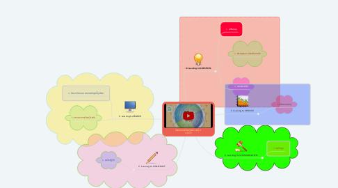 Mind Map: ขั้นตอนการเรียนรู้ในศตววษที่ 21 QSCCS
