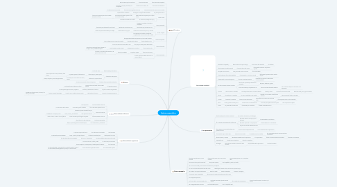 Mind Map: Configuración de hardware