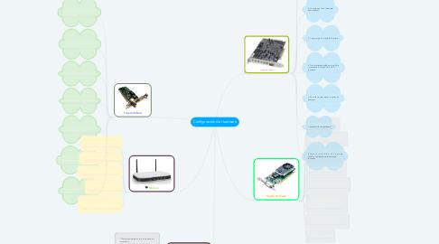 Mind Map: Configuración de Hardware