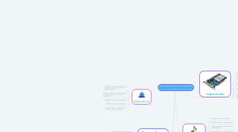 Mind Map: Configuración del Hardware