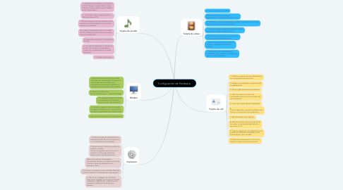 Mind Map: Configuración de Hardware.