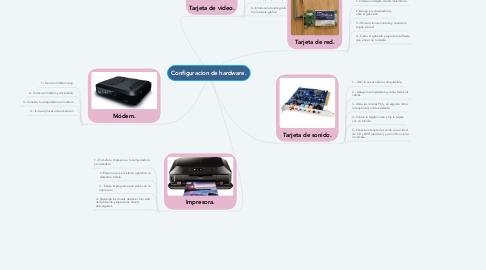 Mind Map: Configuracion de hardware.