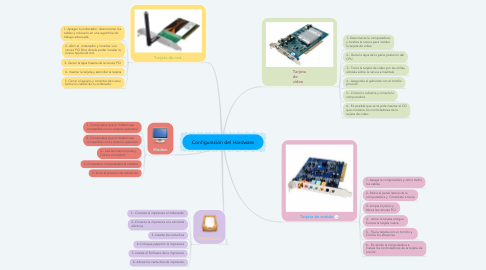 Mind Map: Configuración del Hardware