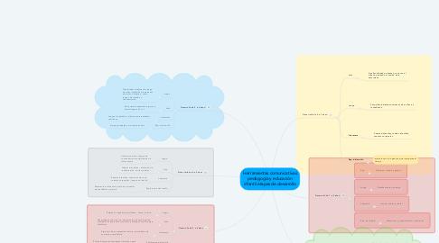 Mind Map: Herramientas comunicativas pedagogía y educación infantil etapas de desarrollo