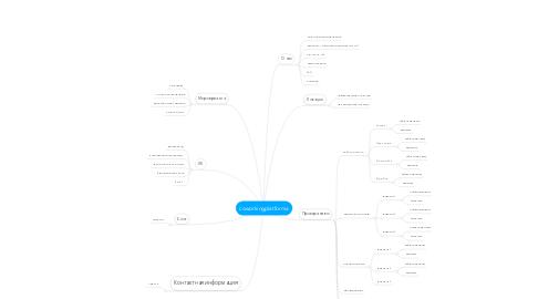 Mind Map: coworkingplatforma