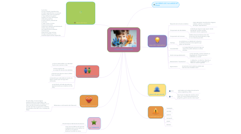 Mind Map: ETAPA PREESCOLAR
