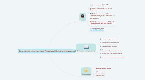 Mind Map: Визитная карточка участника Плехановой Елены Александровны
