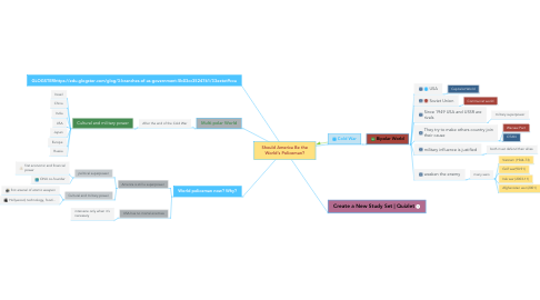 Mind Map: Should America Be the World's Policeman?